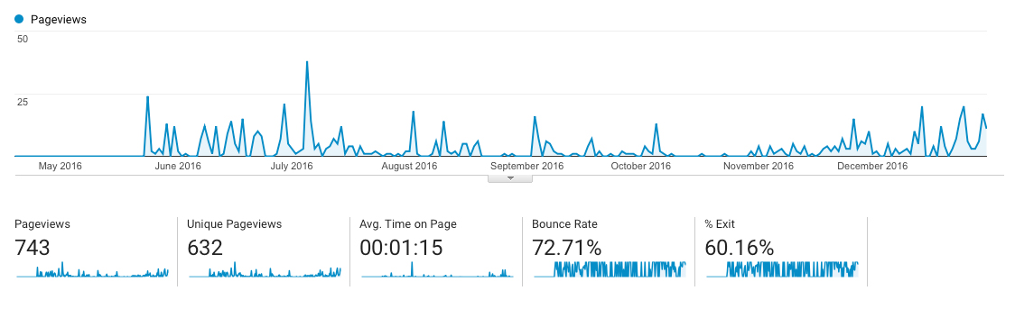 Previous Months Pageviews